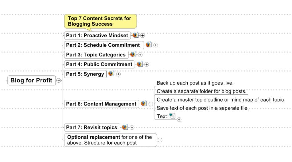 03 Figure 3 Blog for Profit expanded