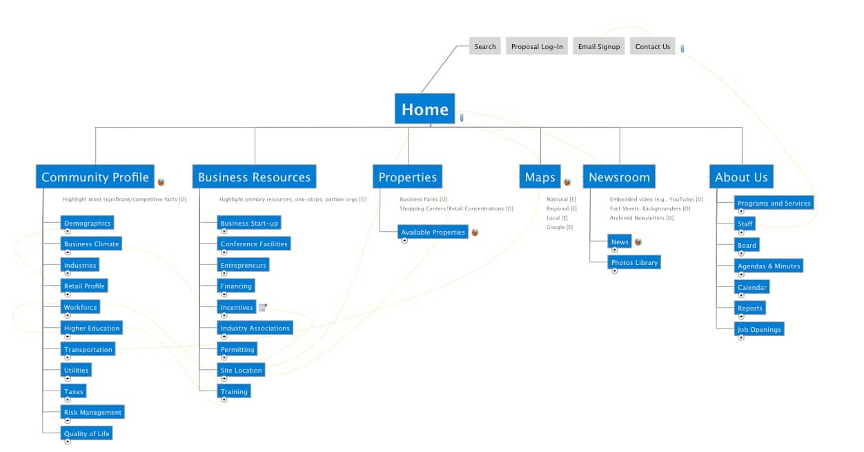 plan a website with mindmanager website map