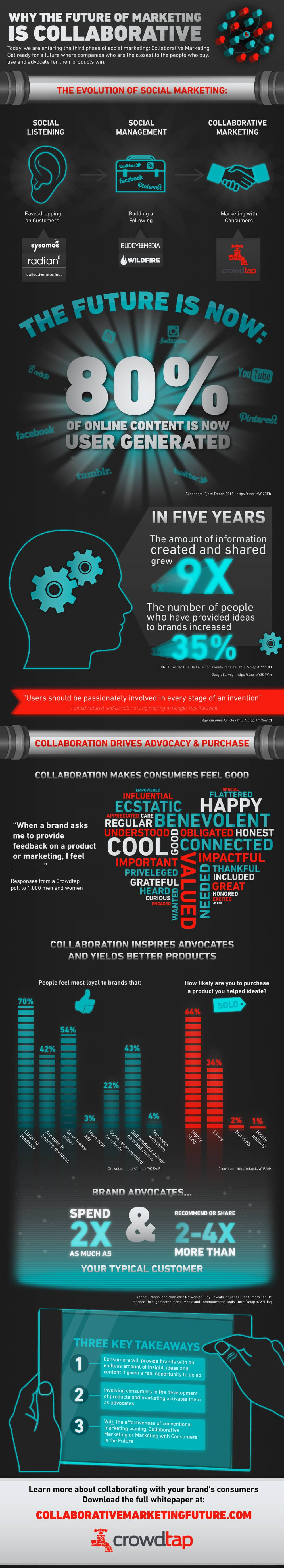 2013-04-03-The_Future_of_Marketing_Infographic_March_20131