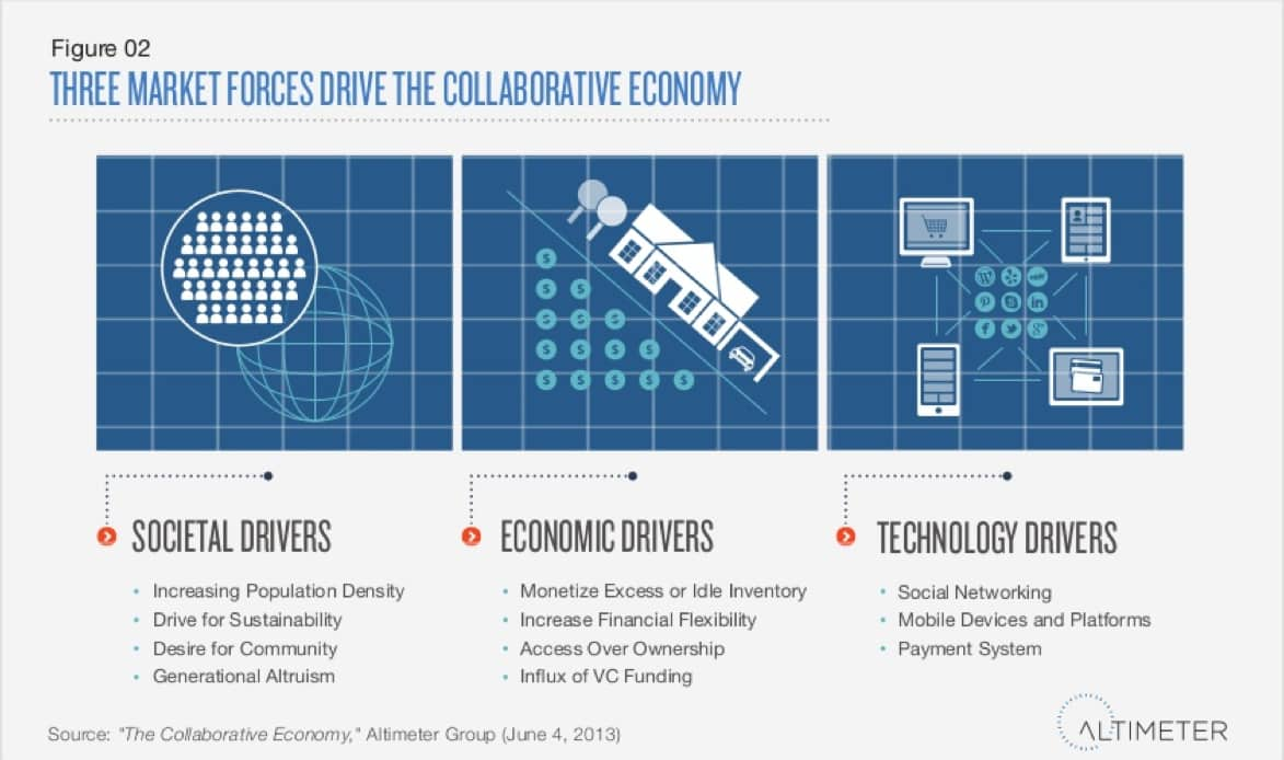 3 Market Forces Collab Eco_INFOGRAPHIC