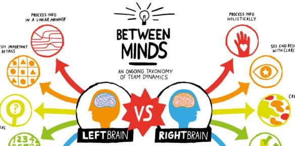 left brain vs right brain implications of learning essay But struggle to write a one-page essay  the left or the right left brain vs right brain  how left-brain vs right-brain thinking impacts learning.