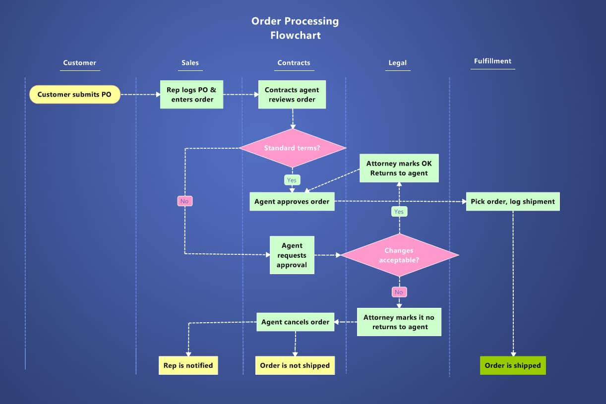starbucks fulfillment process flowchart This flowchart represents a typical shipping process that does not have a shipping solution in place and orders are processed on-at-a-time.