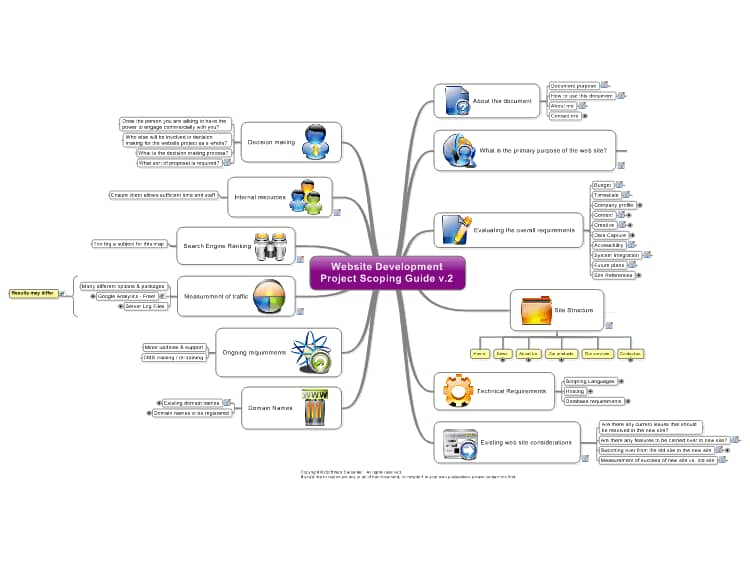 how to develop a mind map