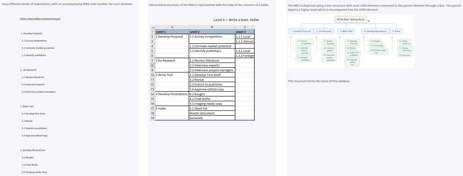 Get Planning With This Work Breakdown Structure Template -