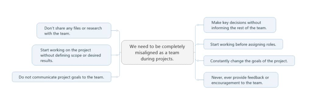 Reverse Brainstorming with MindManager - Sample 1