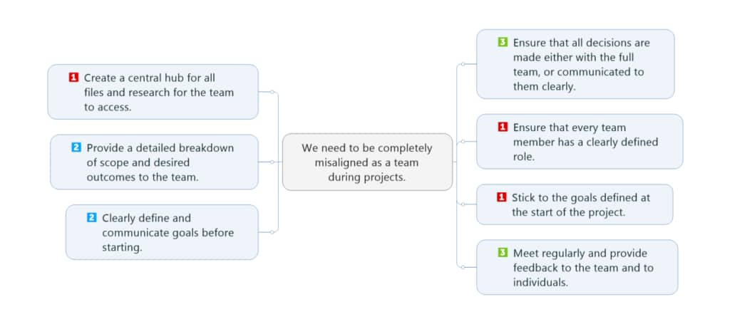 Reverse Brainstorming with MindManager - Sample 2