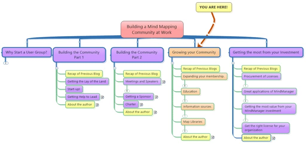 Growing Your Mind Mapping Community