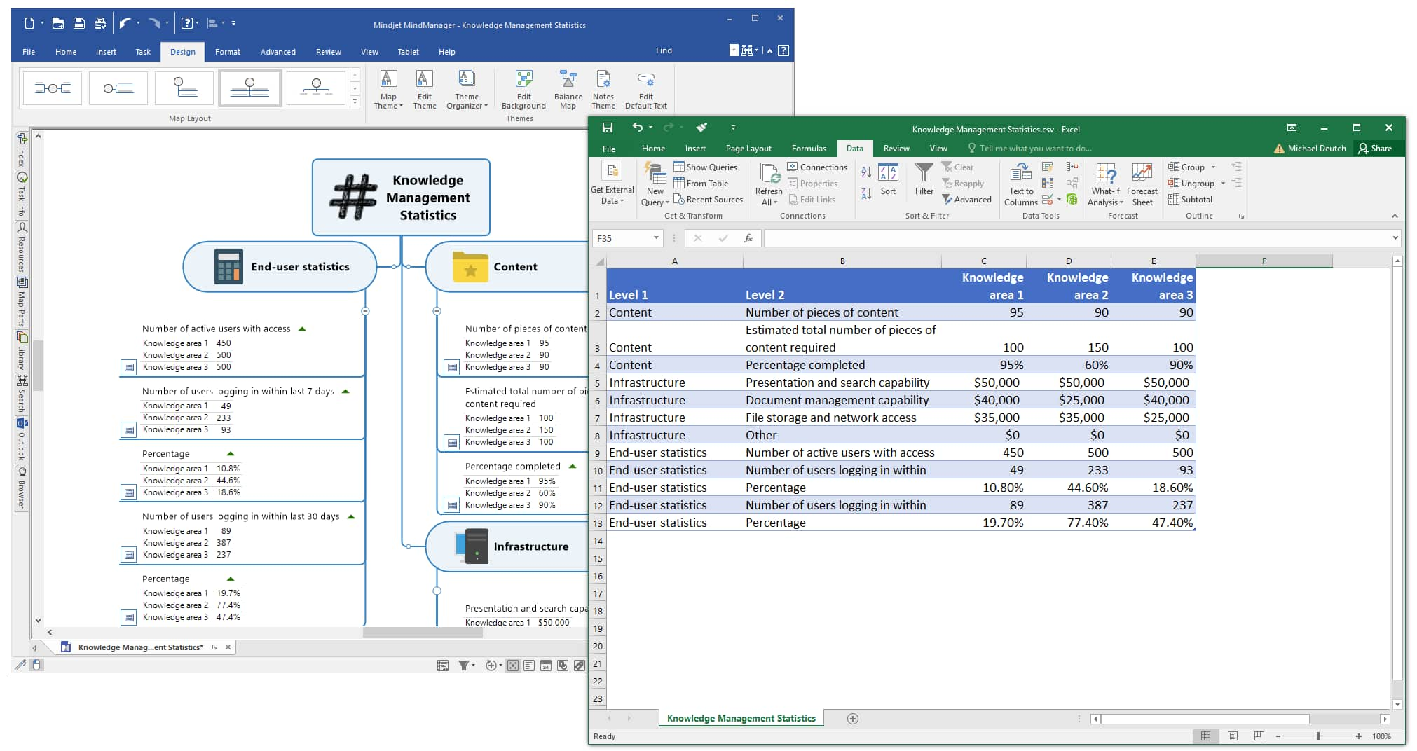 MindManager to Excel - Pivot Layout Export