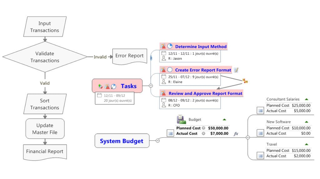 Process Mapping Sample 2 - MindManager Blog