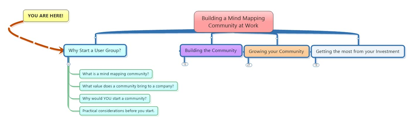 Building a Mind Mapping Community at Work