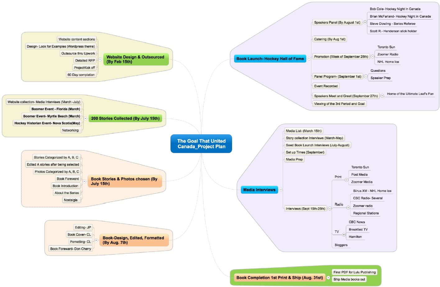 Project Plan - Sample Mind Map