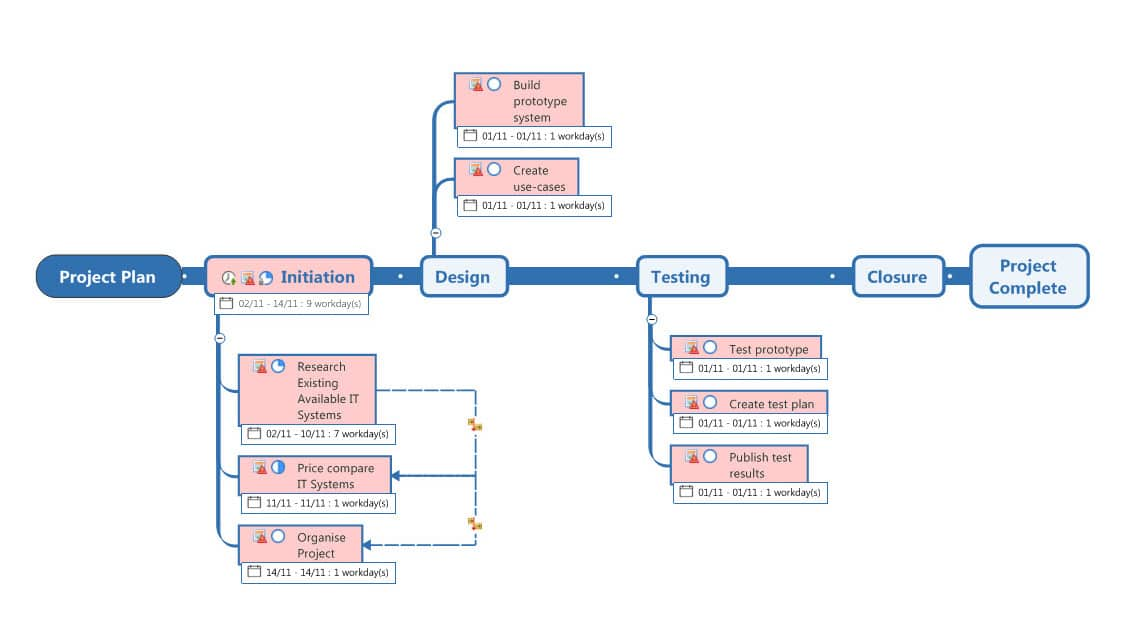 Planning and optimisation of processes
